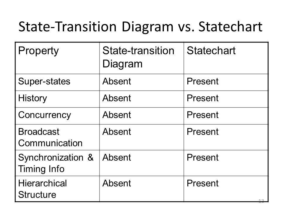 State-Transition Diagram vs. Statechart 13 PropertyState-transition Diagram Statechart Super-statesAbsentPresent HistoryAbsentPresent ConcurrencyAbsen