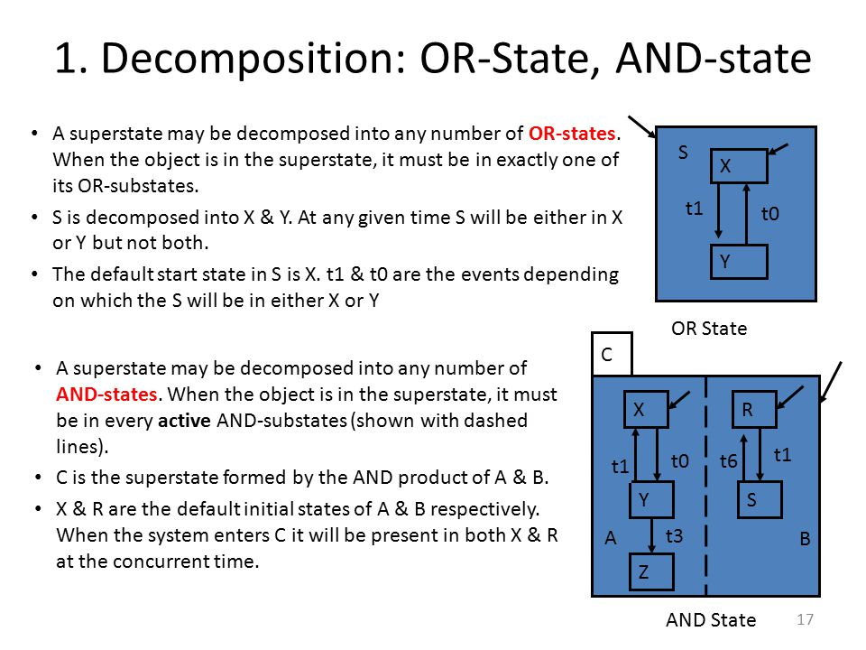 1. Decomposition: OR-State, AND-state A superstate may be decomposed into any number of OR-states. When the object is in the superstate, it must be in