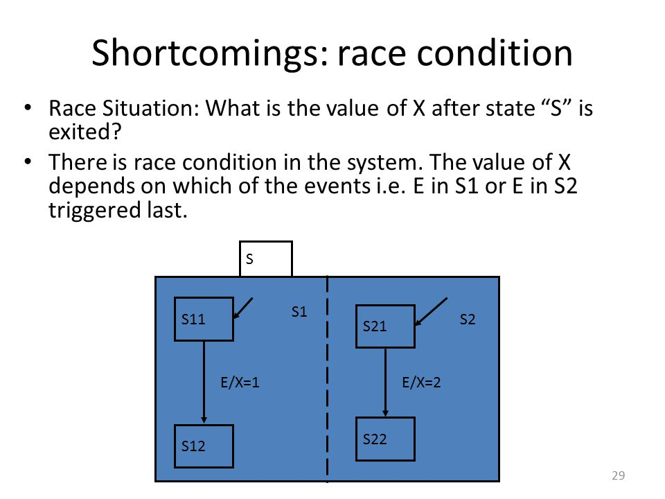 """Shortcomings: race condition Race Situation: What is the value of X after state """"S"""" is exited? There is race condition in the system. The value of X d"""