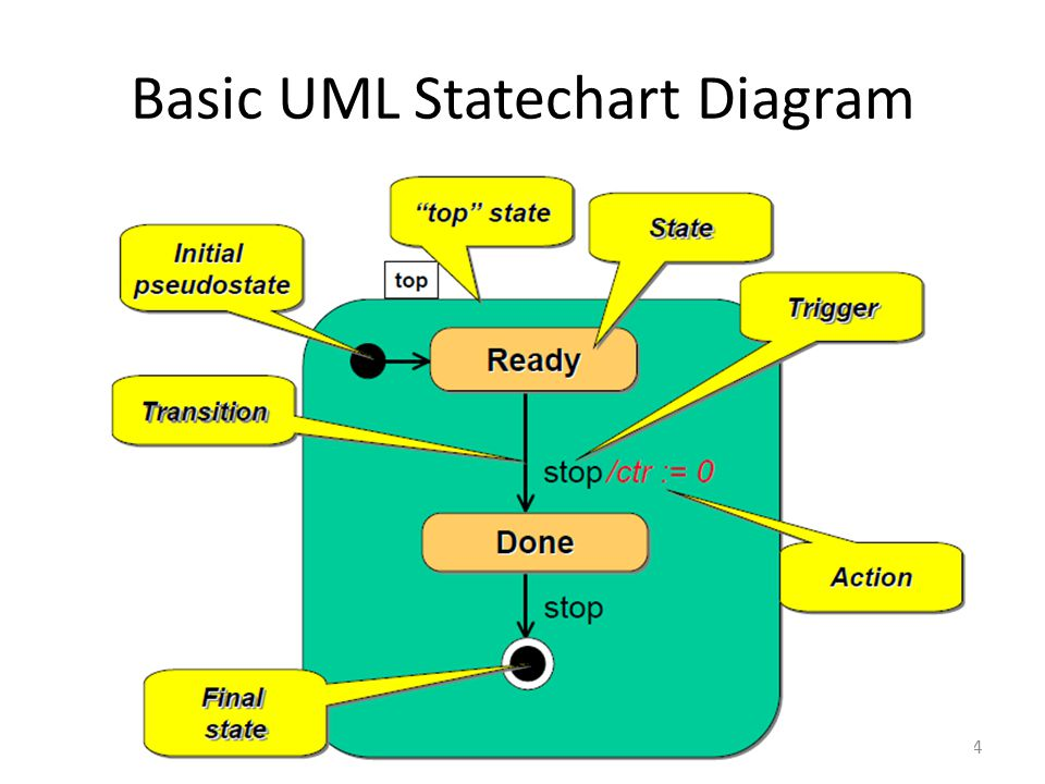 Basic UML Statechart Diagram 34