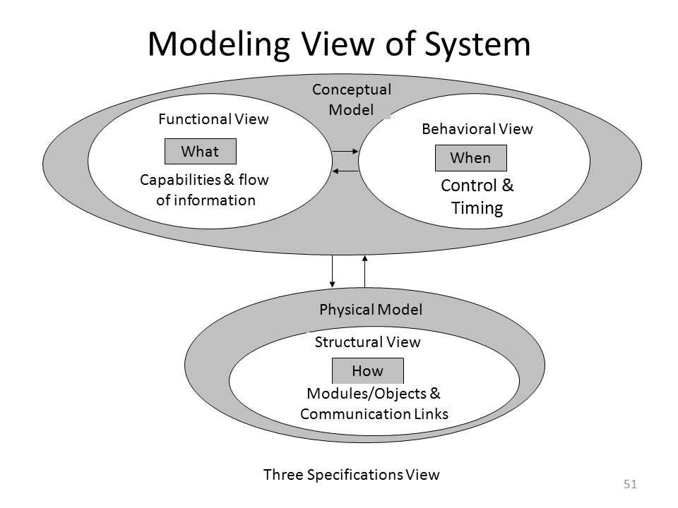 Modeling View of System 51 When What How Structural View Functional View Behavioral View Capabilities & flow of information Control & Timing Modules/O