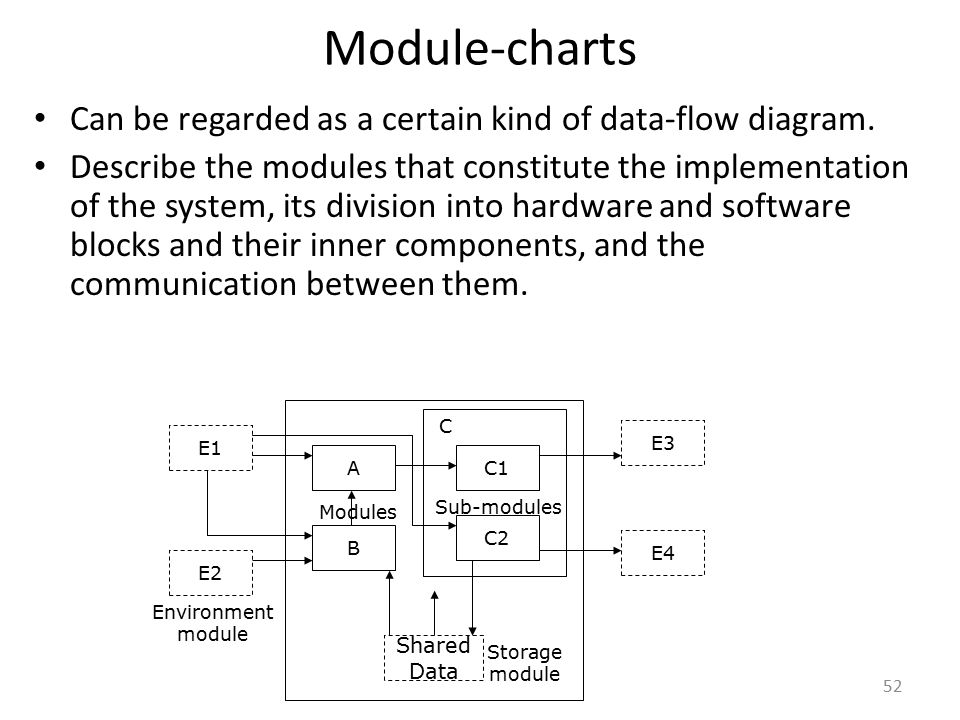 Module-charts Can be regarded as a certain kind of data-flow diagram. Describe the modules that constitute the implementation of the system, its divis