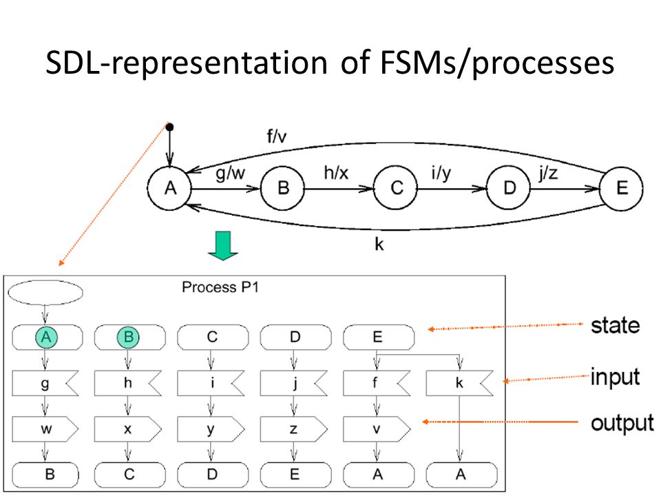 SDL-representation of FSMs/processes 62