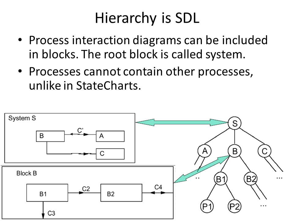 Hierarchy is SDL Process interaction diagrams can be included in blocks. The root block is called system. Processes cannot contain other processes, un