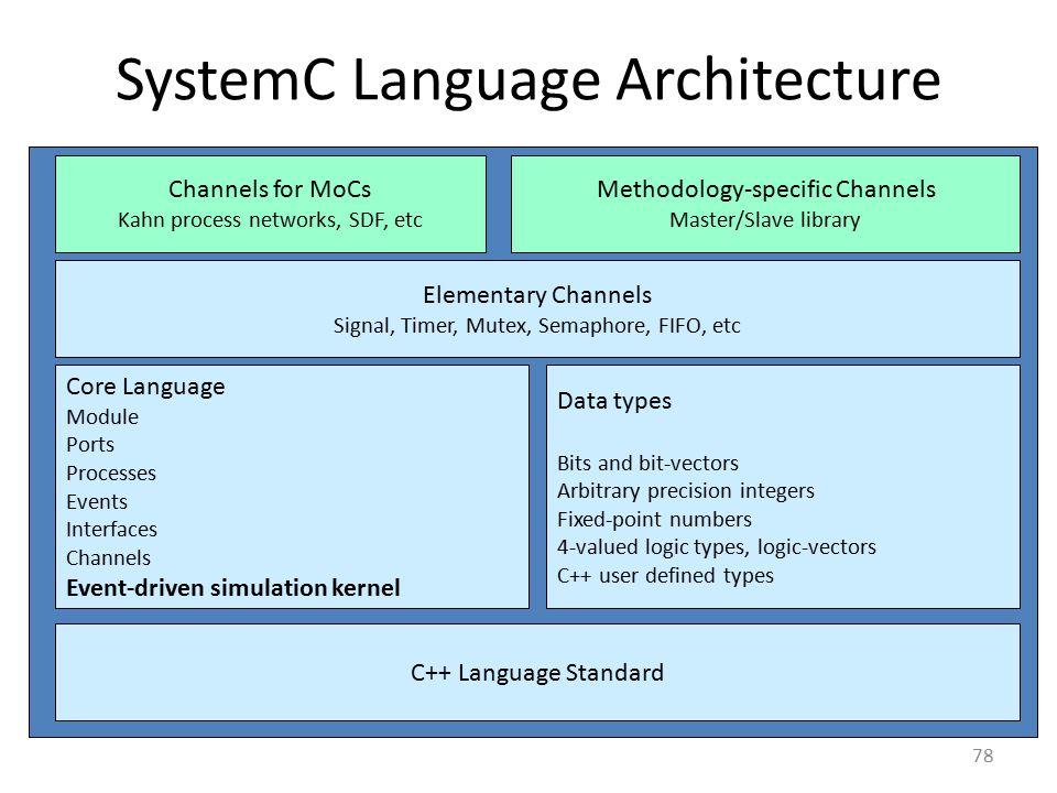 SystemC Language Architecture 78 C++ Language Standard Core Language Module Ports Processes Events Interfaces Channels Event-driven simulation kernel