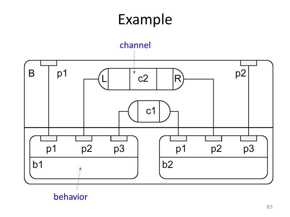 Example 83 channel behavior