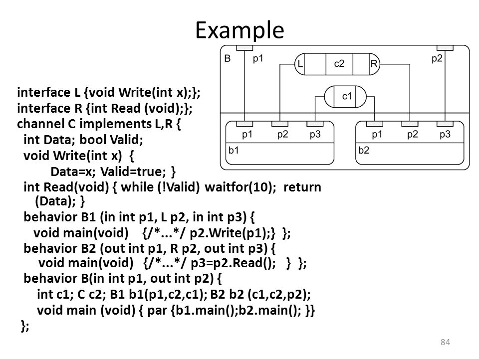 Example interface L {void Write(int x);}; interface R {int Read (void);}; channel C implements L,R { int Data; bool Valid; void Write(int x) { Data=x;