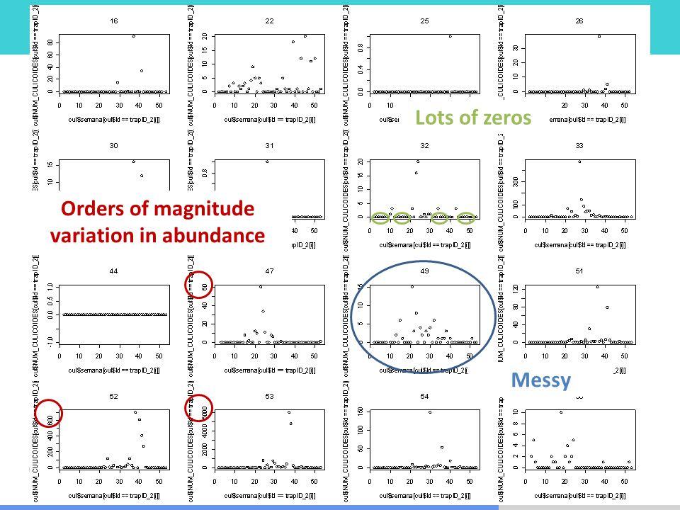 Orders of magnitude variation in abundance Messy Lots of zeros