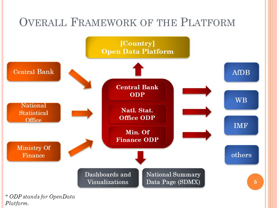 O VERALL F RAMEWORK OF THE P LATFORM Central Bank National Statistical Office Ministry Of Finance others National Summary Data Page (SDMX) WB IMF AfDB Dashboards and Visualizations Central Bank ODP Natl.