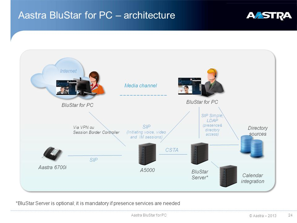 © Aastra – 2013 Aastra BluStar for PC – architecture Aastra BluStar for PC 24 A5000 Directory sources Aastra 6700i BluStar for PC SIP (Initiating voic