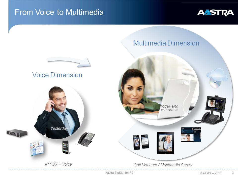 © Aastra – 2013 From Voice to Multimedia Voice Dimension Multimedia Dimension IP PBX = Voice Call Manager / Multimedia Server Yesterday Today and tomo