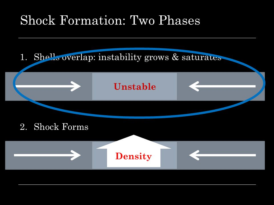 Shock Formation: Two Phases 1.Shells overlap: instability grows & saturates 2.Shock Forms Unstable Density