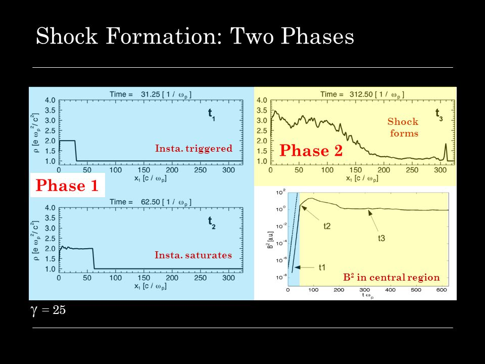 Shock Formation: Two Phases  = 25 Shock forms Phase 1 Insta. triggered Insta. saturates B 2 in central region Phase 2