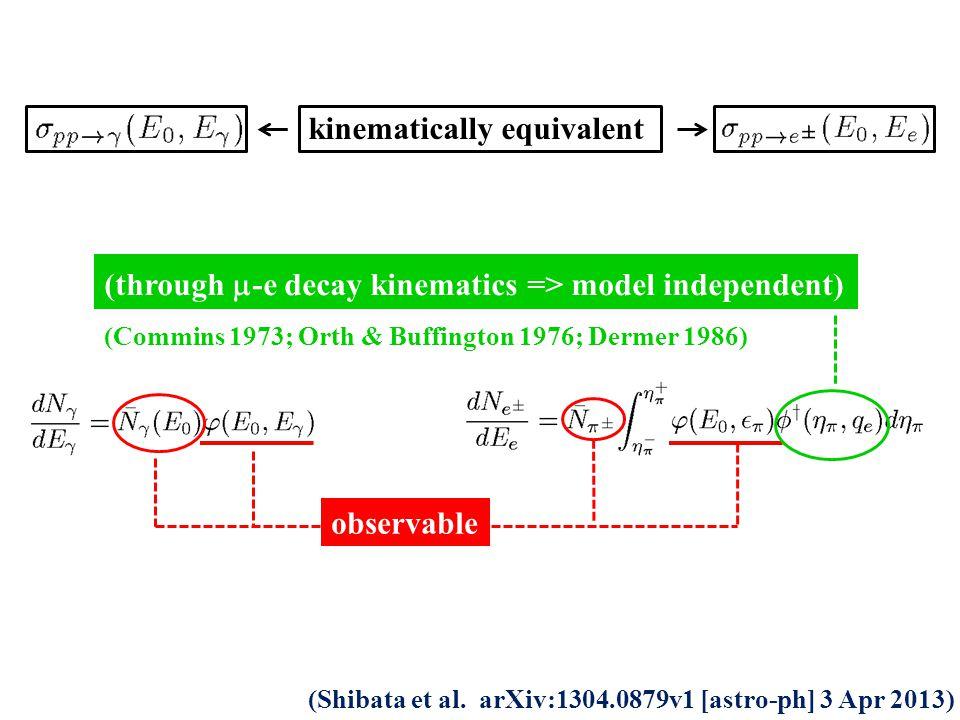 kinematically equivalent (through  -e decay kinematics => model independent) (Commins 1973; Orth & Buffington 1976; Dermer 1986) observable (Shibata et al.