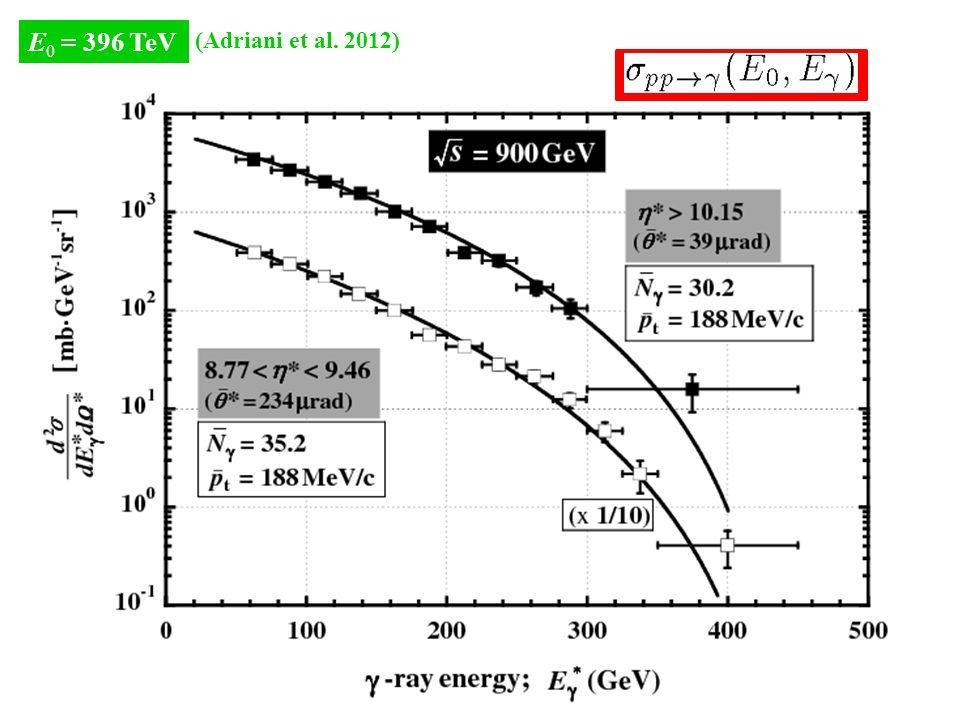 E 0 = 396 TeV (Adriani et al. 2012)