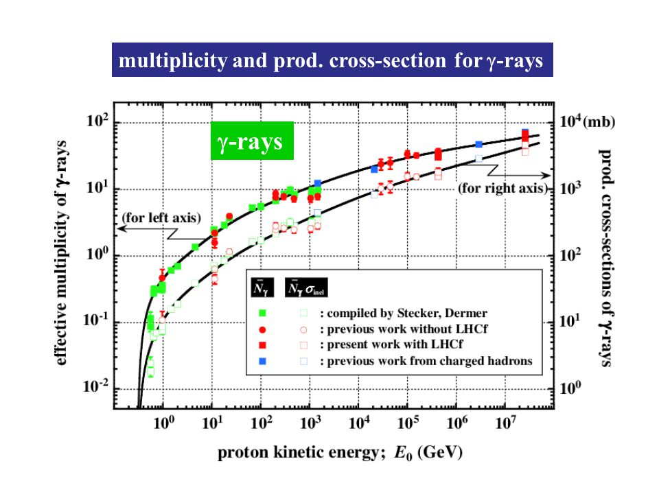 multiplicity and prod. cross-section for  -rays  -rays