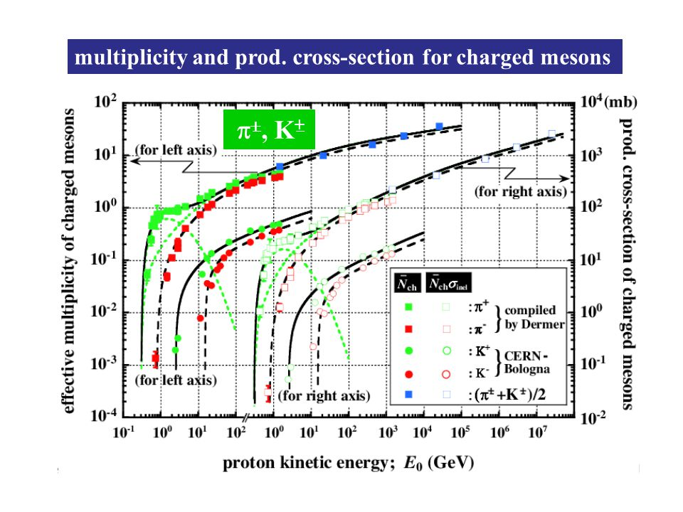 multiplicity and prod. cross-section for charged mesons  , K +
