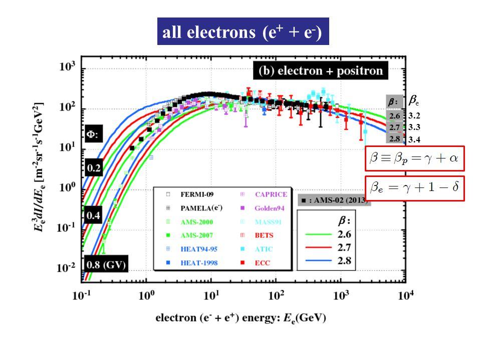 ee 3.2 3.3 3.4 all electrons (e + + e - )