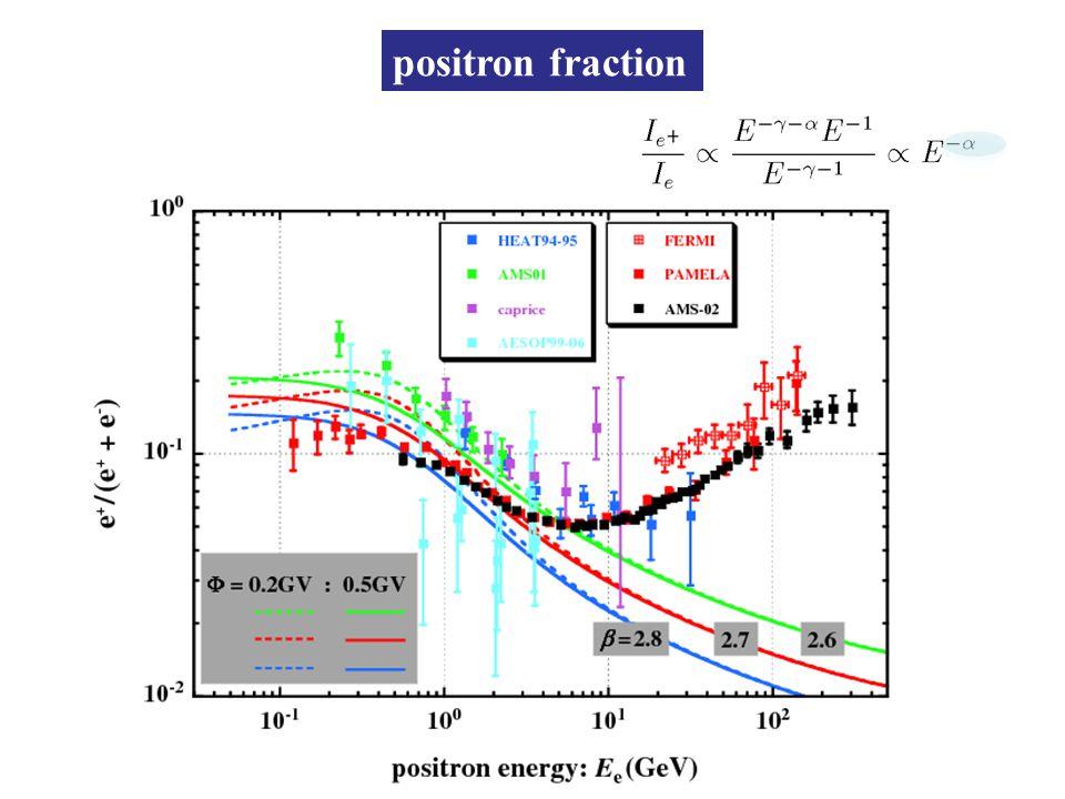positron fraction