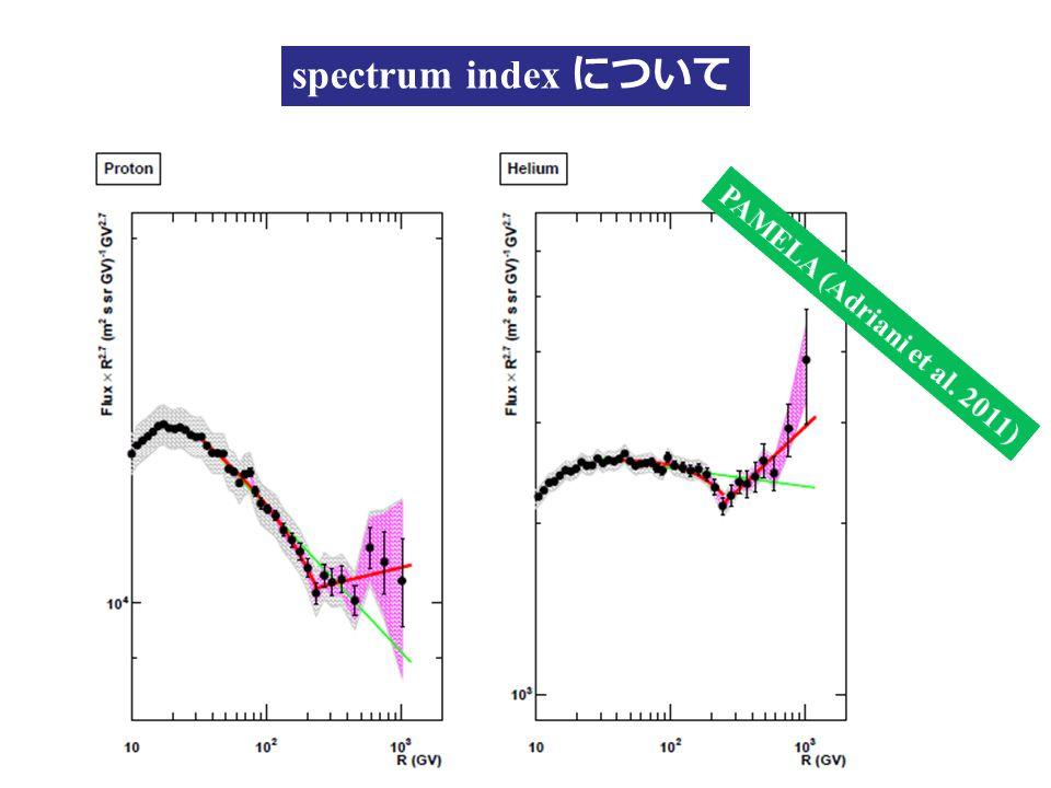 spectrum index について
