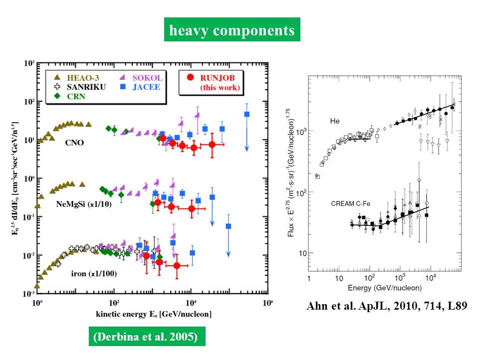 Ahn et al. ApJL, 2010, 714, L89 heavy components (Derbina et al. 2005)