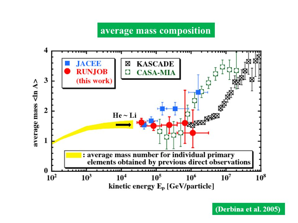 He ~ Li average mass composition (Derbina et al. 2005)