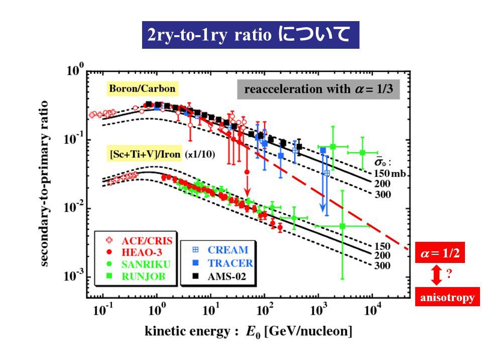 2ry-to-1ry ratio について  = 1/2 anisotropy ?