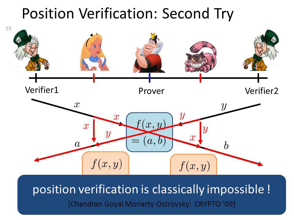 19 Position Verification: Second Try Verifier1 Verifier2 Prover position verification is classically impossible ! [Chandran Goyal Moriarty Ostrovsky: