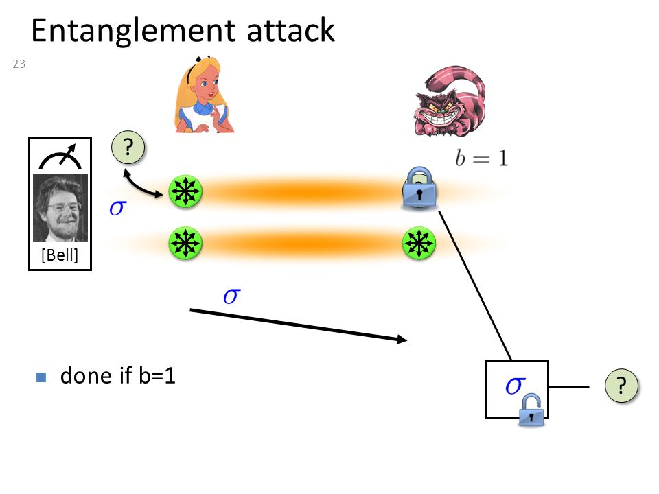 23 Entanglement attack done if b=1 [Bell]