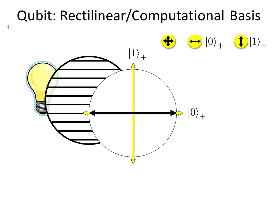 4 Qubit: Rectilinear/Computational Basis