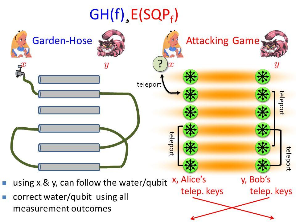 GH(f) ¸ E(SQP f ) Garden-HoseAttacking Game teleport y, Bob's telep.