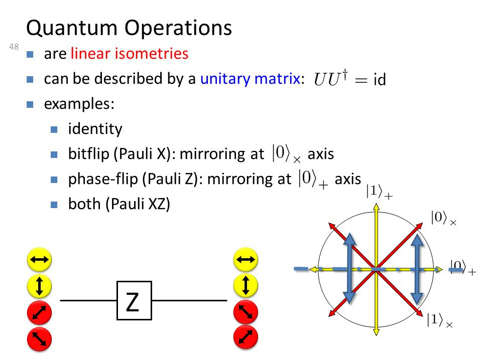 48 Quantum Operations are linear isometries can be described by a unitary matrix: examples: identity bitflip (Pauli X): mirroring at axis phase-flip (