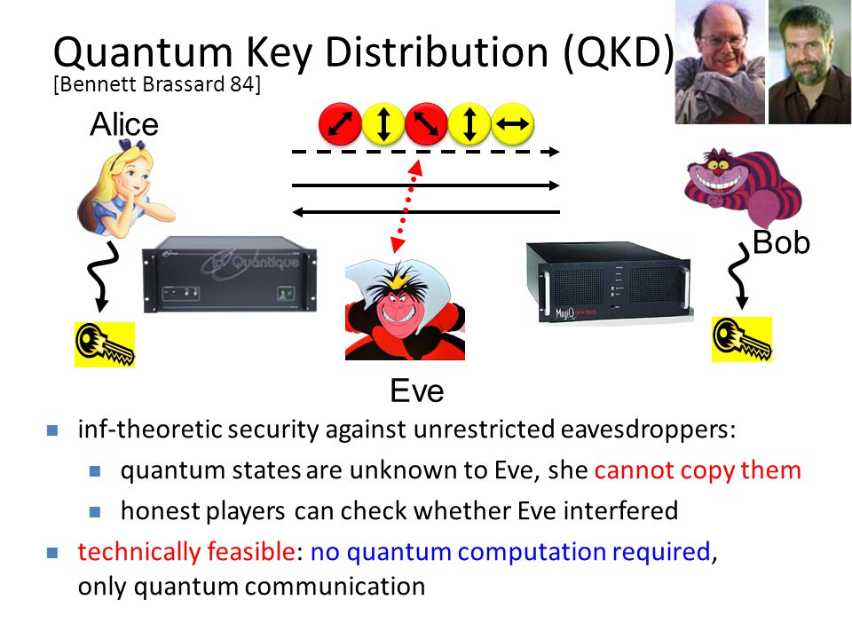 Quantum Key Distribution (QKD) Alice Bob Eve inf-theoretic security against unrestricted eavesdroppers: quantum states are unknown to Eve, she cannot