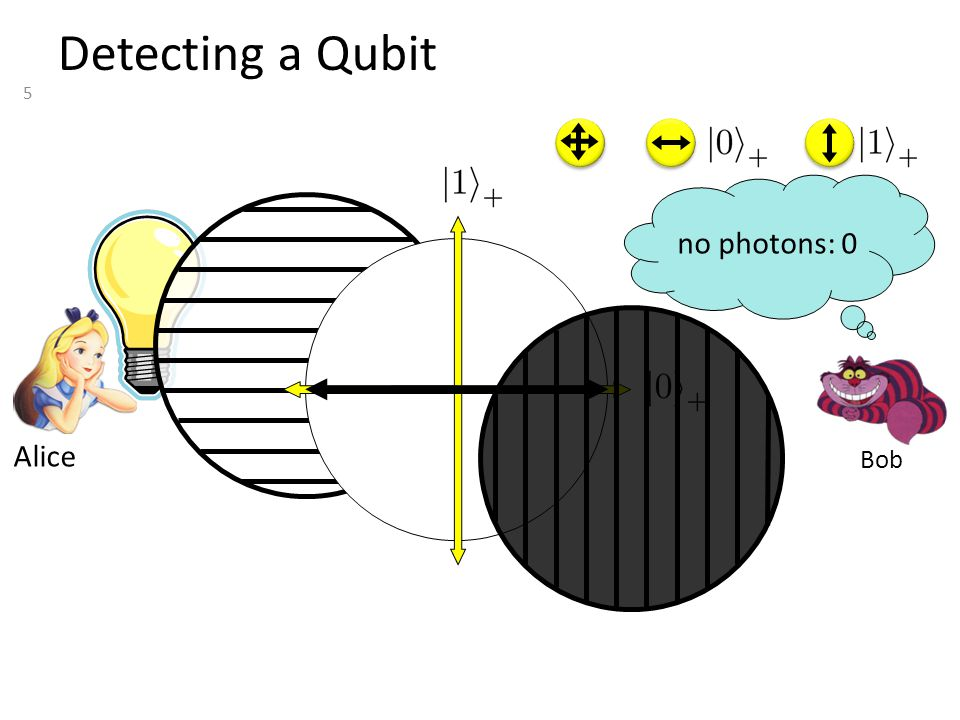 6 Measuring a Qubit Bob no photons: 0 photons: 1 with prob. 1 yields 1 measurement: 0/1 Alice