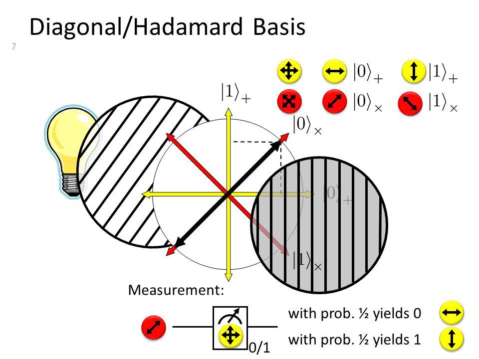 7 Diagonal/Hadamard Basis with prob. ½ yields 0 with prob. ½ yields 1 Measurement: 0/1