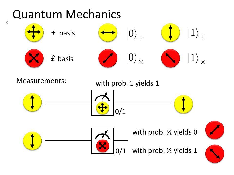 8 Quantum Mechanics with prob. 1 yields 1 Measurements: + basis £ basis with prob. ½ yields 0 with prob. ½ yields 1 0/1
