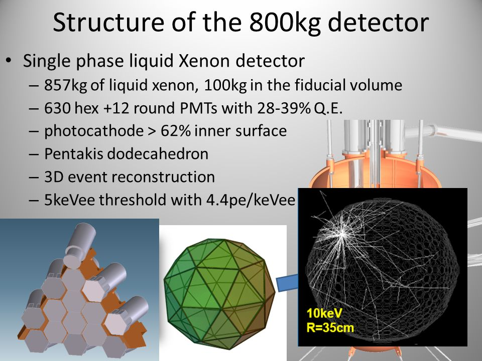 Structure of the 800kg detector Single phase liquid Xenon detector – 857kg of liquid xenon, 100kg in the fiducial volume – 630 hex +12 round PMTs with