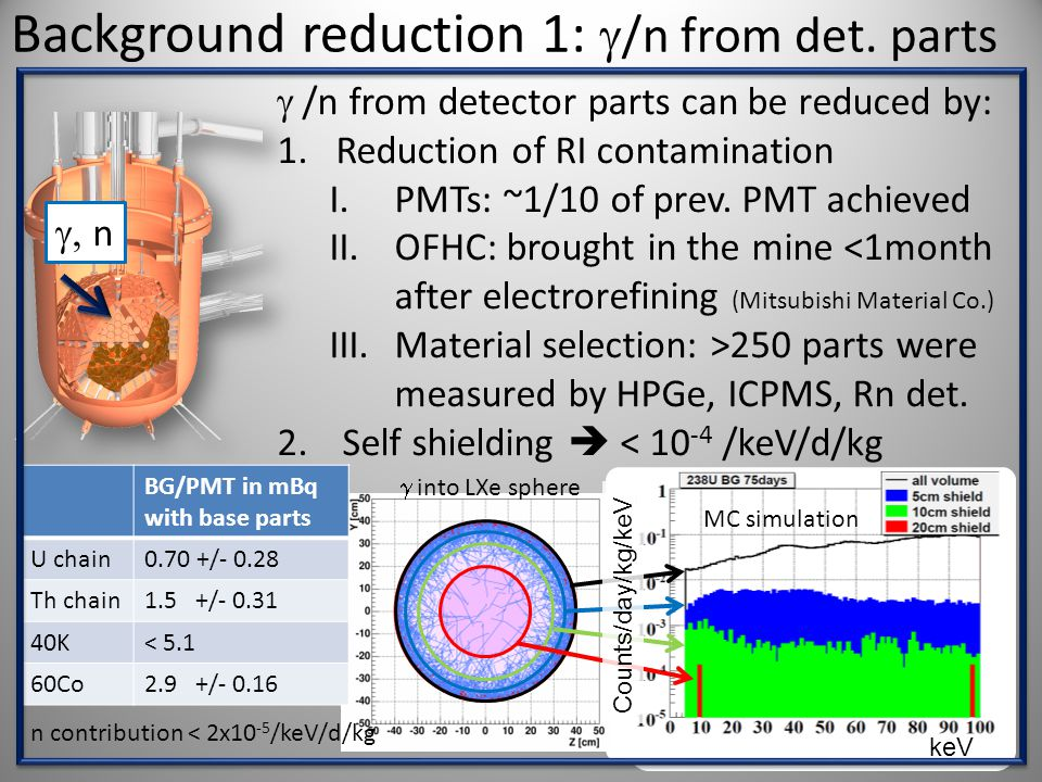 Background reduction 1:  /n from det. parts  /n from detector parts can be reduced by: 1.Reduction of RI contamination I.PMTs: ~1/10 of prev. PMT ac