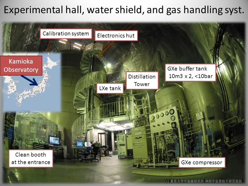 Experimental hall, water shield, and gas handling syst. Clean booth at the entrance LXe tank GXe buffer tank 10m3 x 2, <10bar GXe compressor Distillat