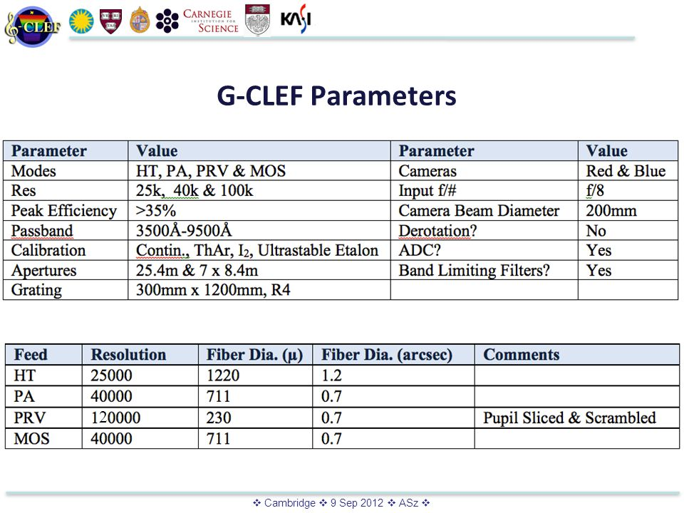  Cambridge  9 Sep 2012  ASz  G-CLEF Parameters 2