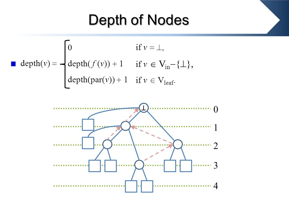 Depth of Nodes 0 depth( f (v))  1 depth(par(v))  1 if v  , if v  V in  {  }, if v  V leaf.