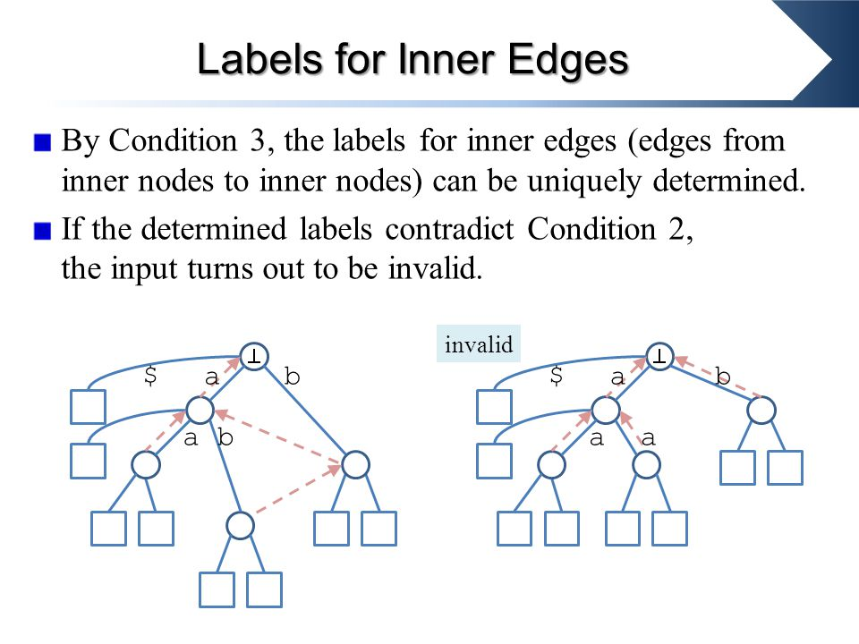 By Condition 3, the labels for inner edges (edges from inner nodes to inner nodes) can be uniquely determined.