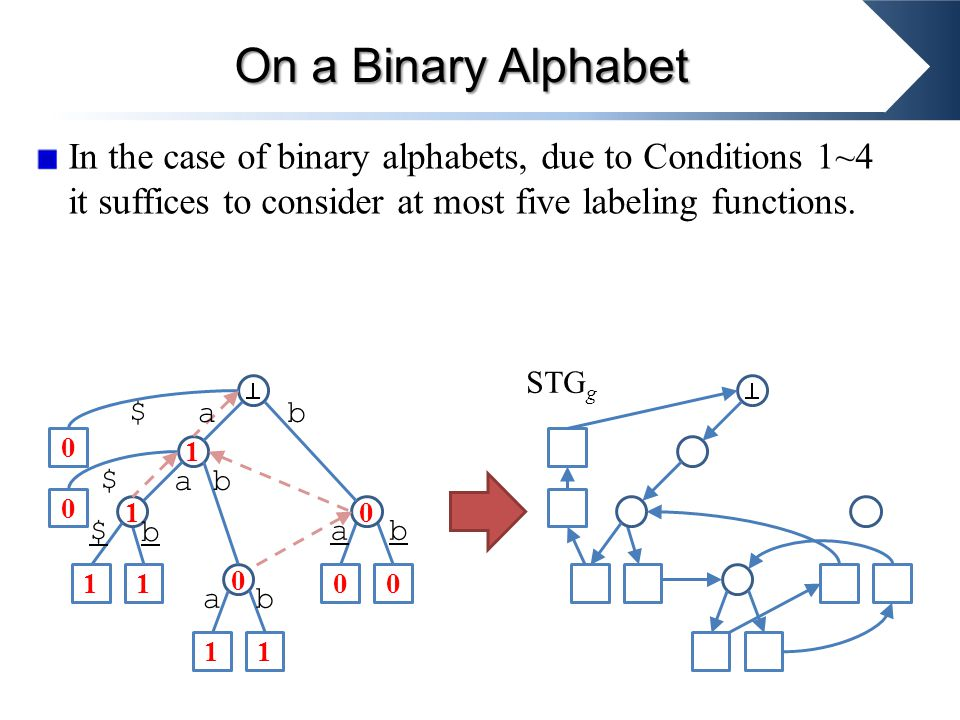 In the case of binary alphabets, due to Conditions 1~4 it suffices to consider at most five labeling functions.