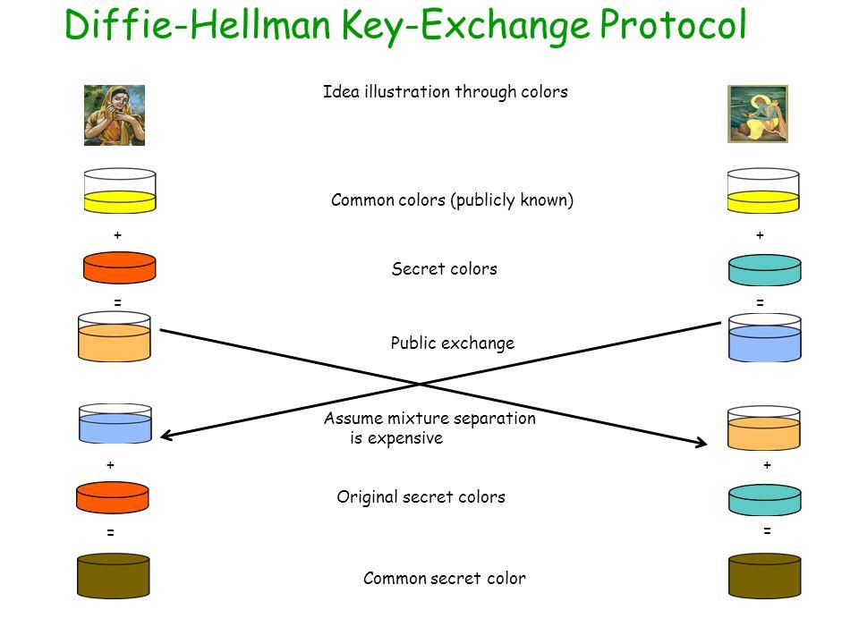 Diffie-Hellman Key-Exchange Protocol Common colors (publicly known) ++ Secret colors == Public exchange Assume mixture separation is expensive = = ++ Original secret colors Common secret color Idea illustration through colors
