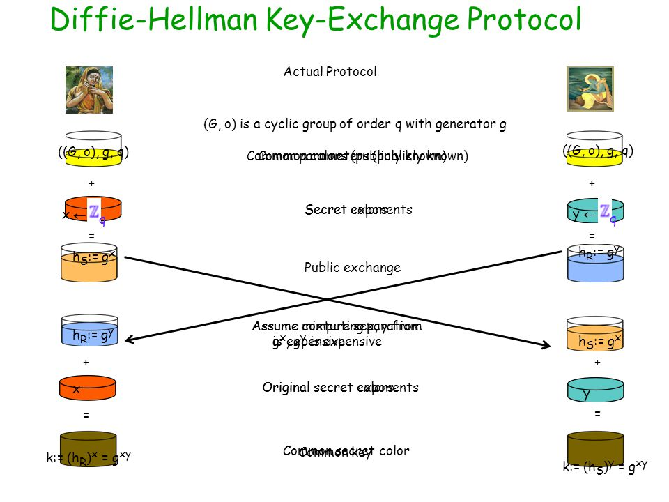 Diffie-Hellman Key-Exchange Protocol ++ Secret colors == Public exchange Assume mixture separation is expensive = = ++ Original secret colors Common secret color Actual Protocol Common parameters (publicly known)Common colors (publicly known) ((G, o), g, q) (G, o) is a cyclic group of order q with generator g ((G, o), g, q) Secret exponents x  q y  q h S := g x h R := g y Assume computing x, y from g x, g y is expensive h R := g y h S := g x Original secret exponents x y Common key k:= (h R ) x = g xy k:= (h S ) y = g xy