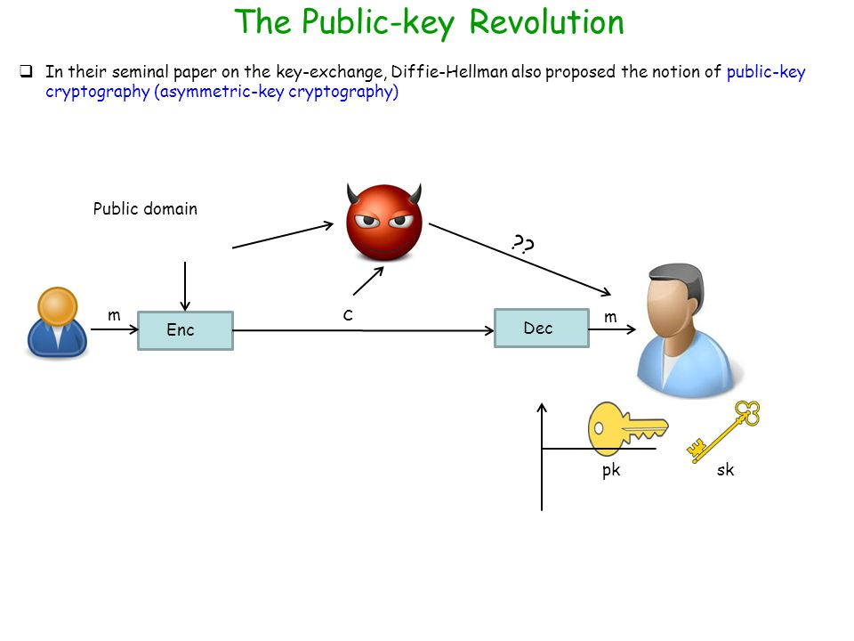 The Public-key Revolution  In their seminal paper on the key-exchange, Diffie-Hellman also proposed the notion of public-key cryptography (asymmetric-key cryptography) pk sk Public domain Enc m c Dec m ??