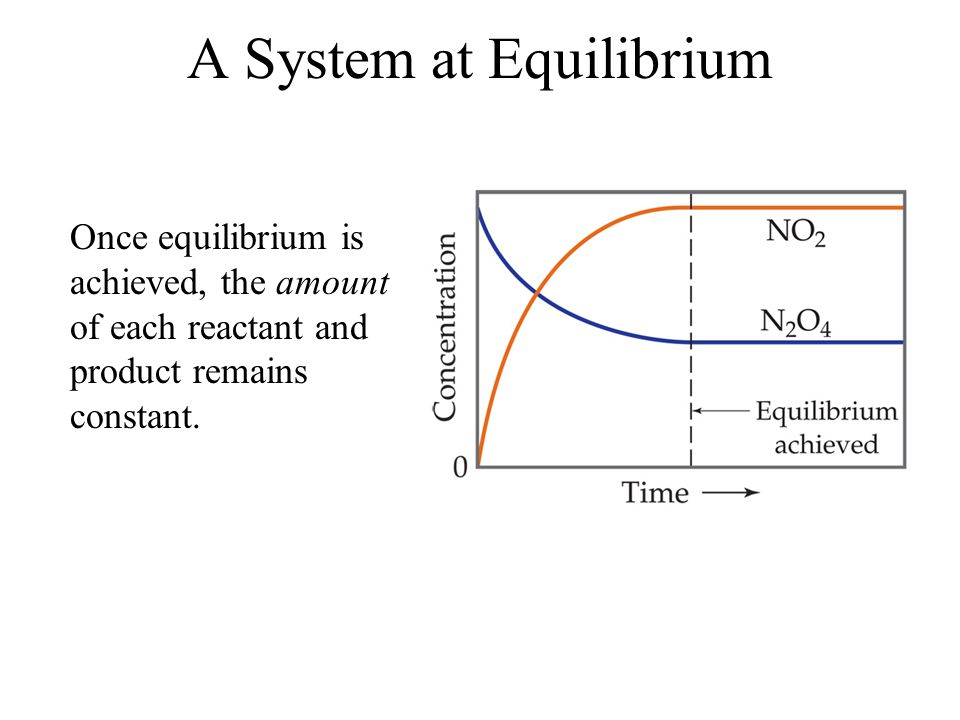 The Concept of Equilibrium As the reaction progresses –[A] decreases to a constant, –[B] increases from zero to a constant.