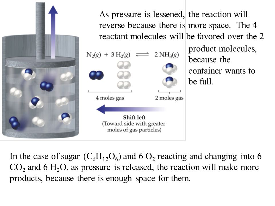Adding pressure will cause the reaction to go to the side with fewer molecules.