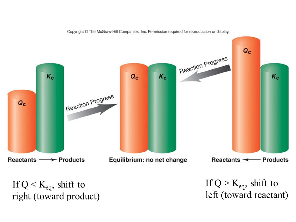 When K is large, the reaction will shift to the products (make more products).