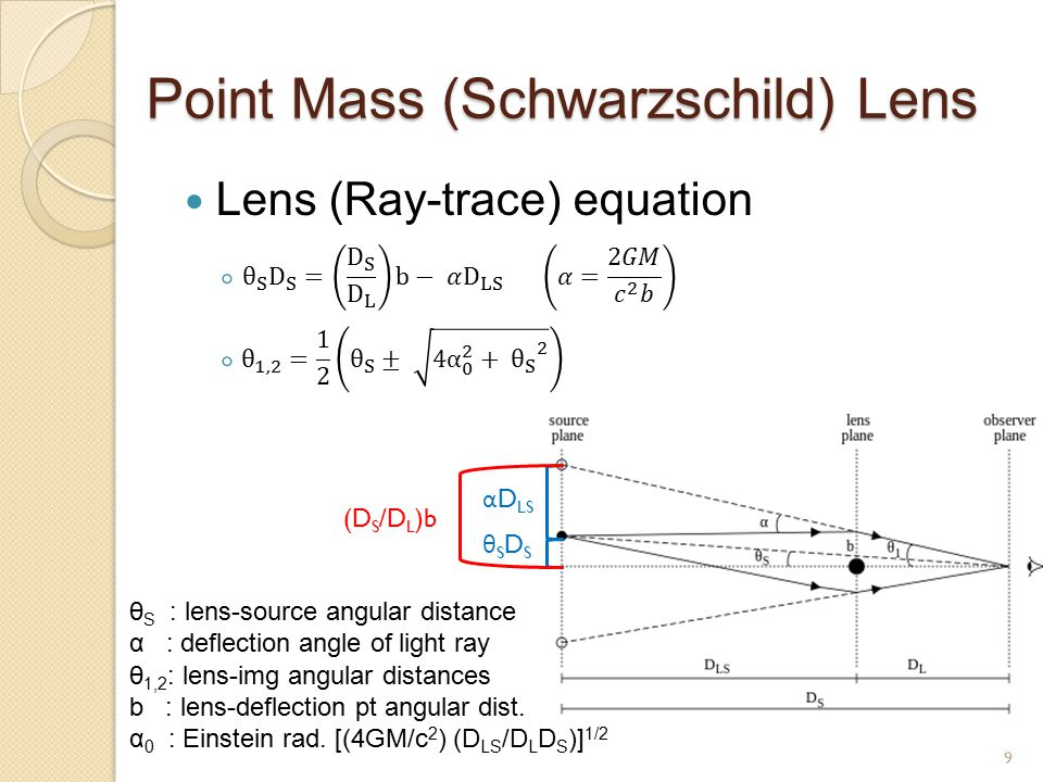 Point Mass (Schwarzschild) Lens Lens (Ray-trace) equation ◦ 11 ◦ 1 9 θ S : lens-source angular distance α : deflection angle of light ray θ 1,2 : lens-img angular distances b : lens-deflection pt angular dist.